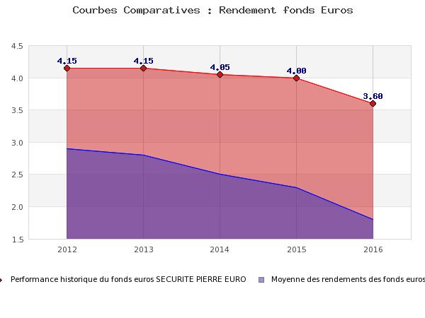Courbe comparative des fonds en euros